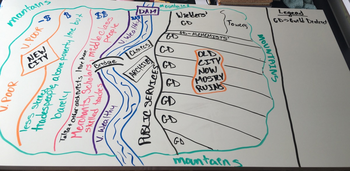 Whiteboard with a world map in several colours that marks out a valley with a river down the centre. On the left side of the river is a society divided by income, with the wealthiest living closest to the river. On the right side is the old city which is now abandoned. The old city was divided up into guilds, with each guild given a sliver of access to the river and the public services along its banks.